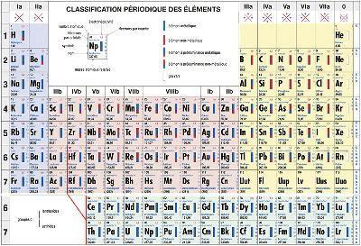 Livre classification p riodique des l ments de boeck for S tableau periodique